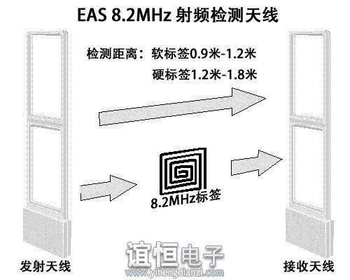 RF射频系统防盗工作图