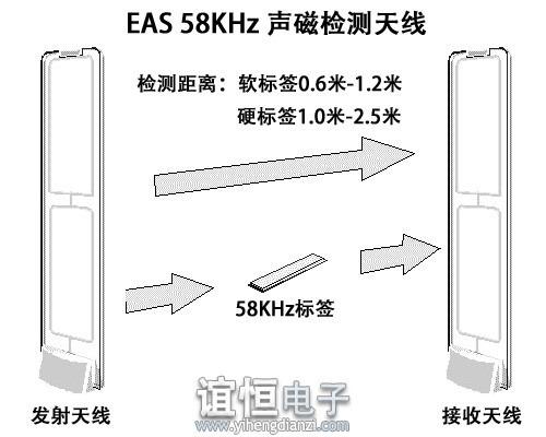 AM声磁防盗系统与RF射频防盗系统的区分