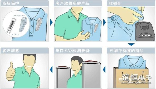 EAS防盗系统标准购物流程