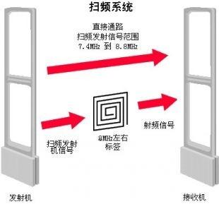 EAS-RF系统工作图