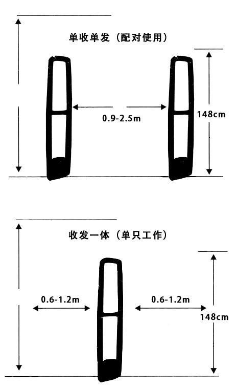 声磁防盗天线检测方式